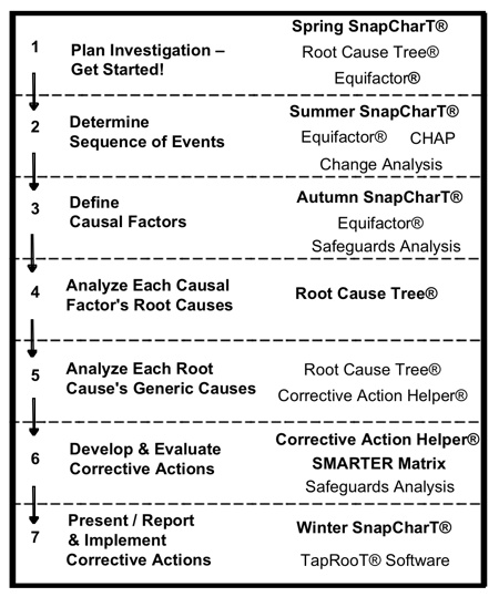 Secrets Of Root Cause Analysis