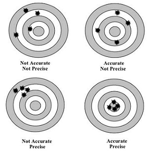 accuracy-vs-precision