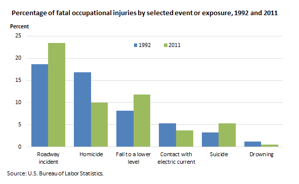 US BLS Releases Statistics on Workplace Deaths - TapRooT