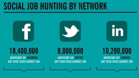 Social Job Hunt