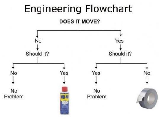 Friday Joke Equipment Troubleshooting Flowchart