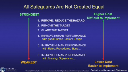All Safeguards Are Not Created Equal