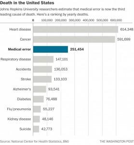 Medical Death Chart