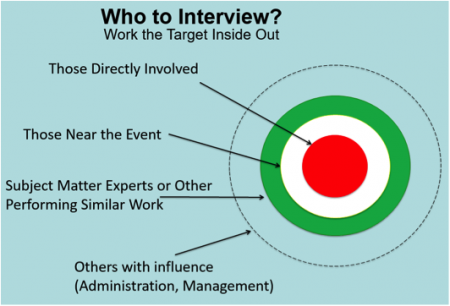 whotointerview