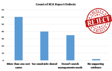 Count of RCA Report Defects