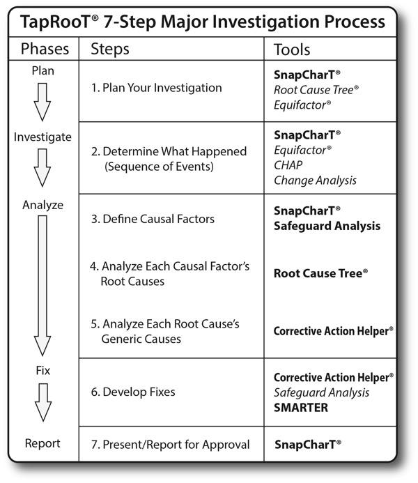 SI Chart 7 StepMajorInvestigation