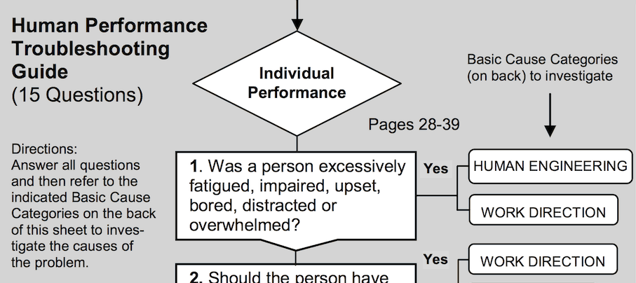 Human Performance Troubleshooting Guide