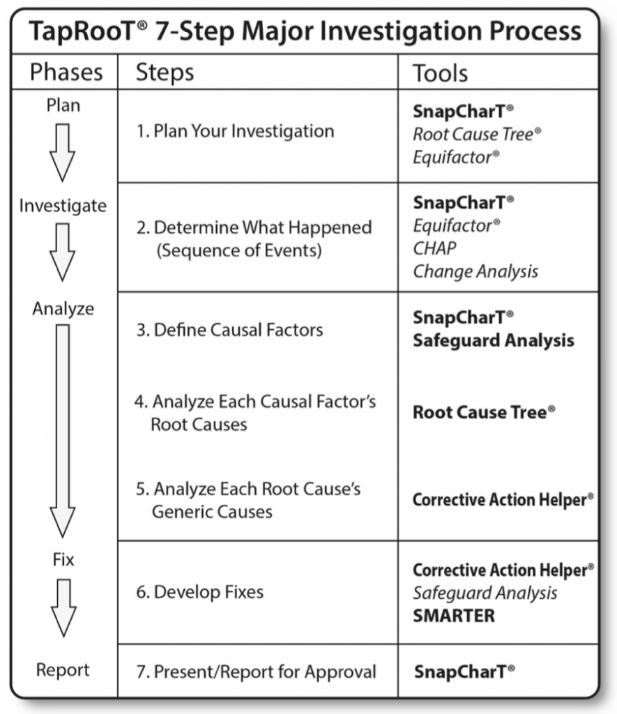 Major root cause analysis process