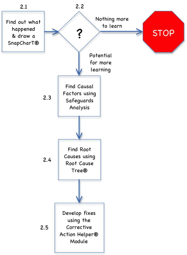 Simple root cause analysis process