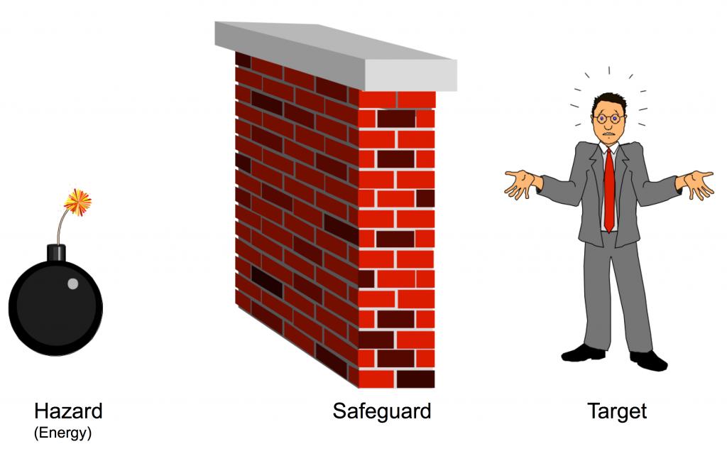 Safeguard Model