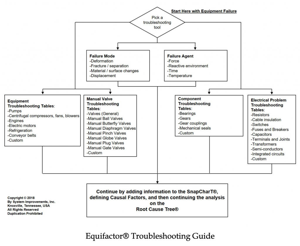 Equifactor® Troubleshooting Guide
