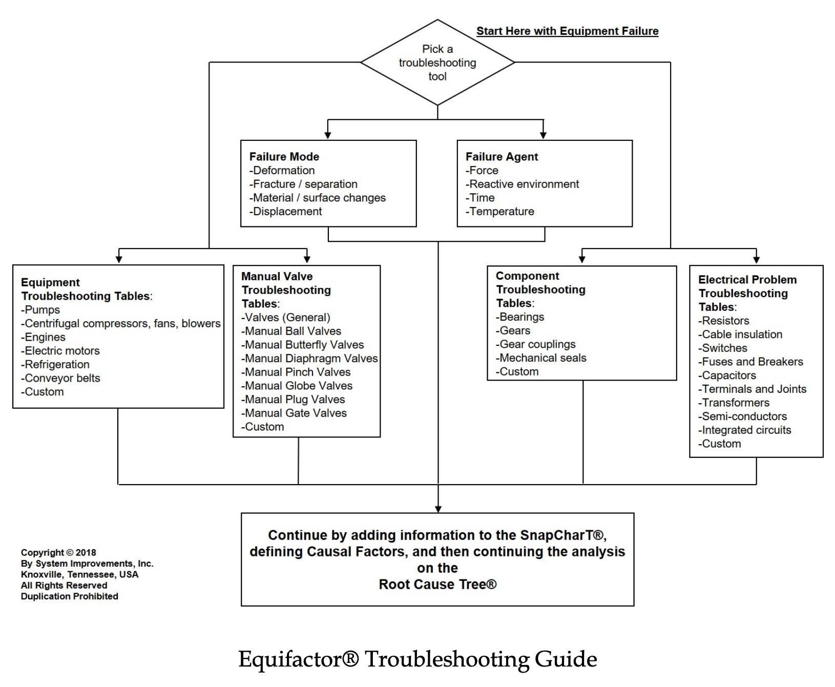 Fishbone Diaphragm Root Cause Analysis Identifying Manual Guide