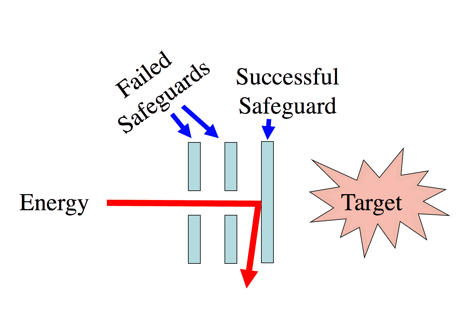 Safeguard Example