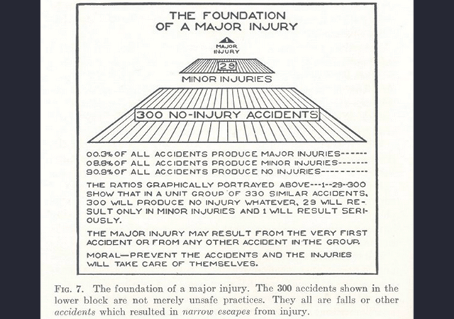Heinrich's Foundation of a Major Accident pyramid