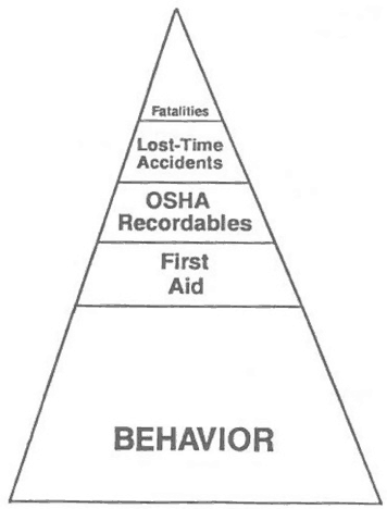 The Behavior-Based Safety pyramid