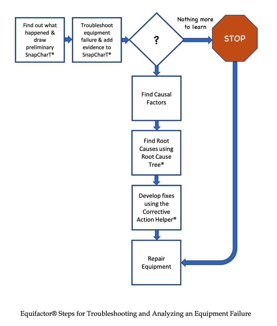 Equifactor® Process
