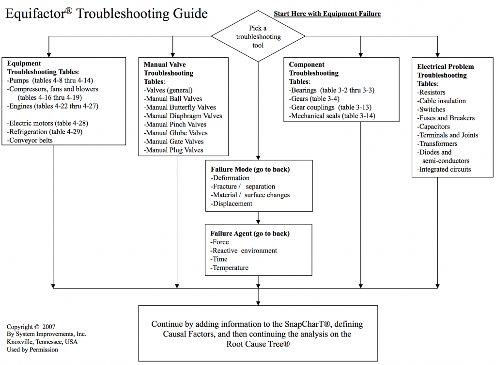 Equifactor® Troubleshooting Tables