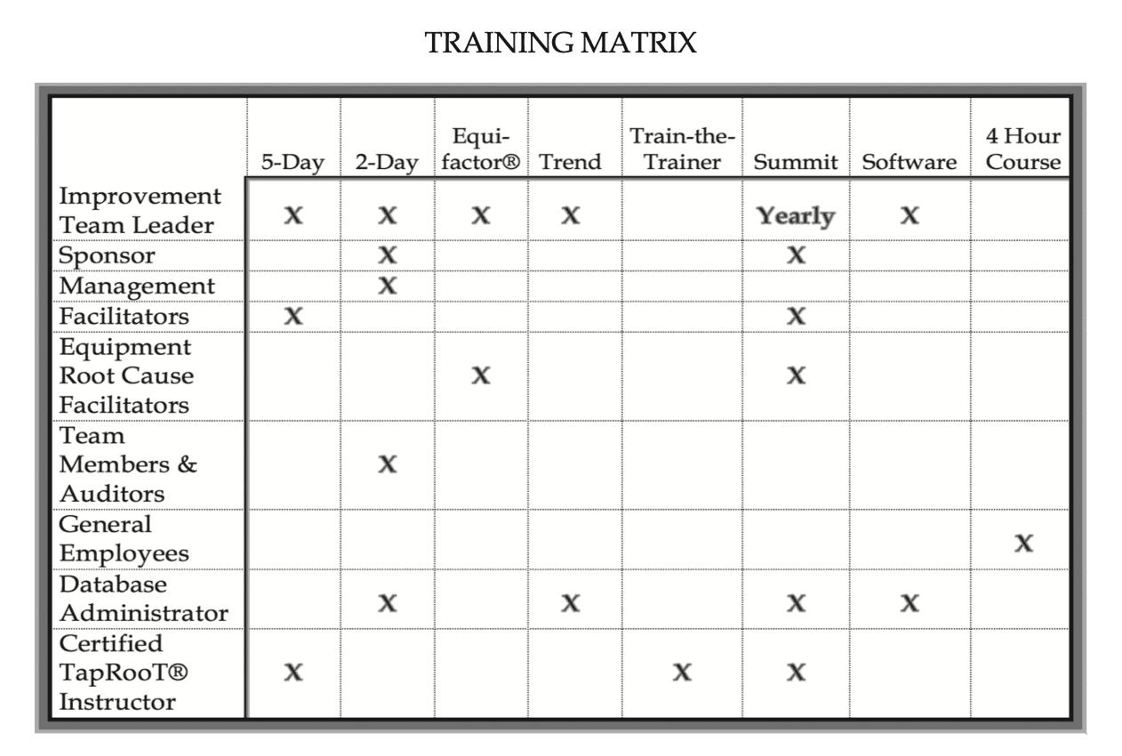 root cause analysis training matrix