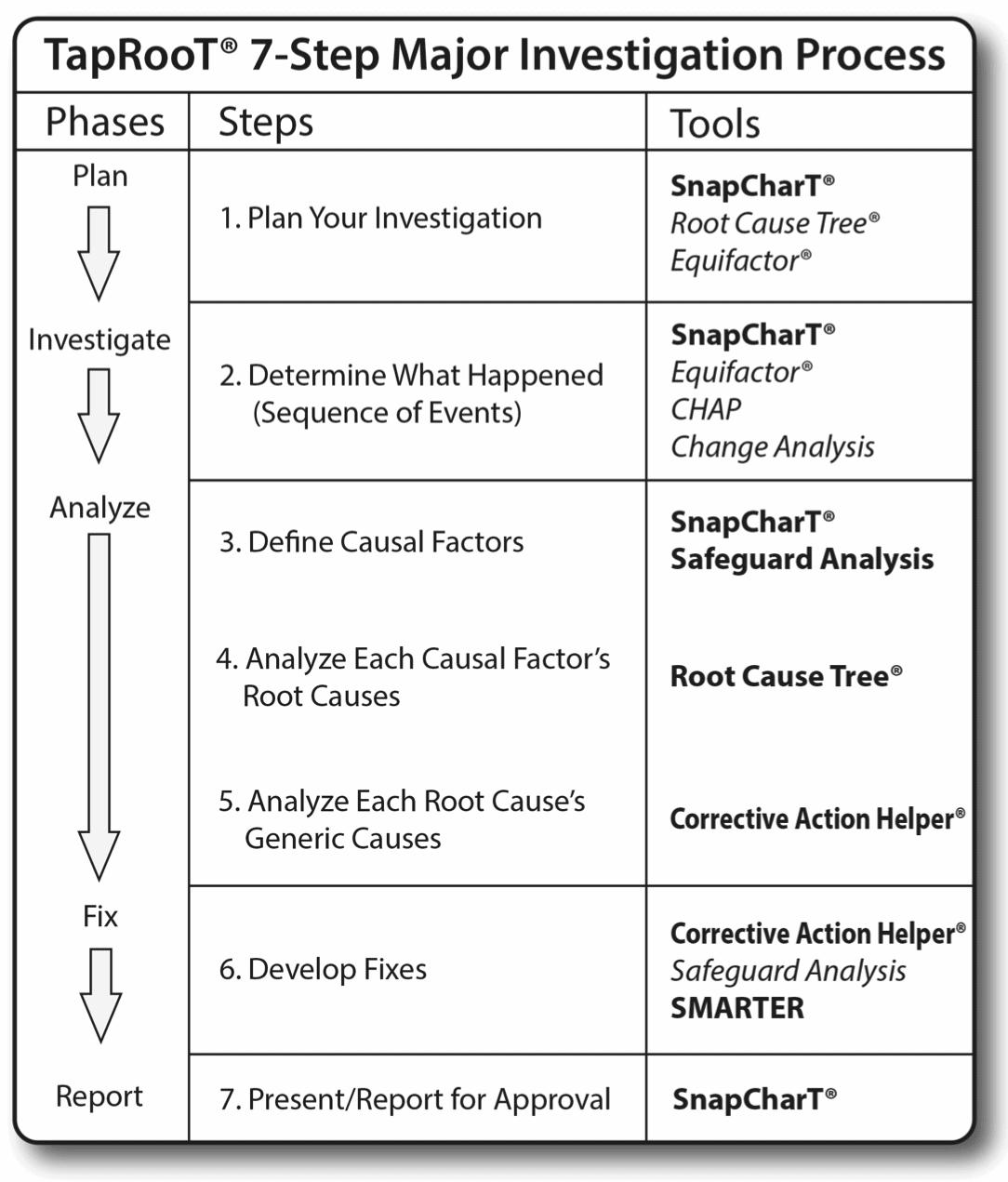 Major Investigations Process