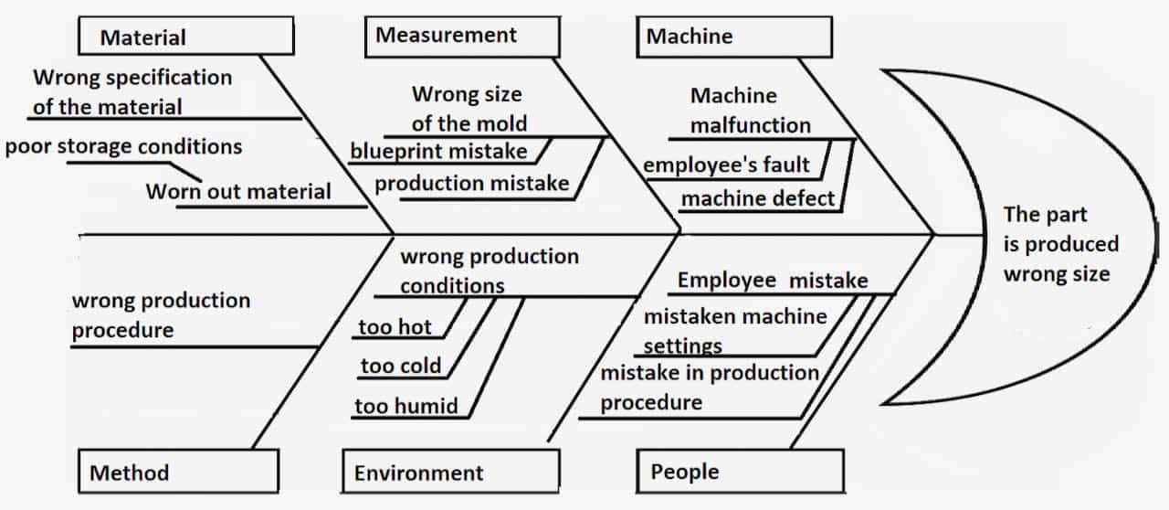 Fishbone Diagram Root Cause Analysis Pros Cons