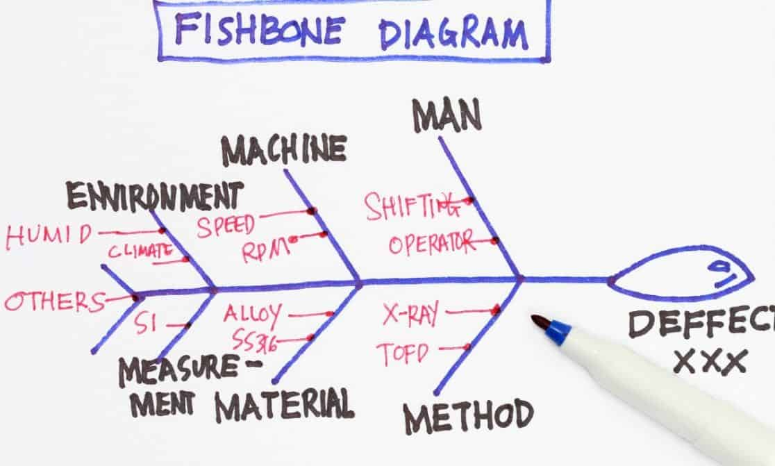 Fishbone Diagram Root Cause Analysis Pros Cons
